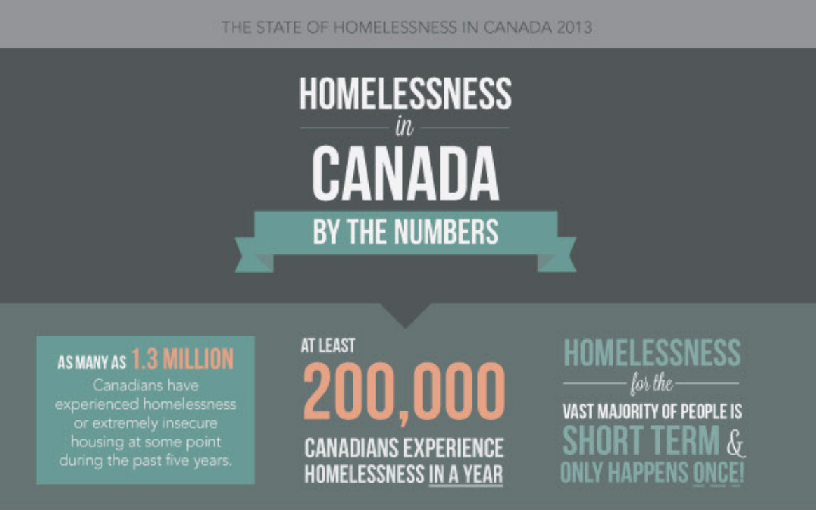 homelessness report