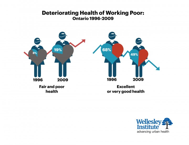Deteriorating Health of Working Poor