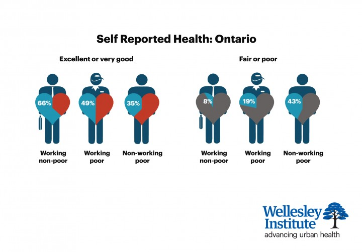 Self-reported Health Ontario