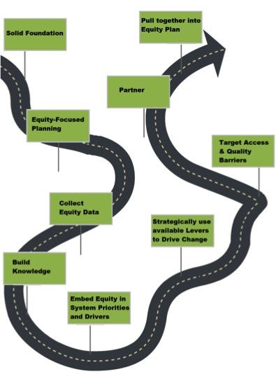CQCO roadmap