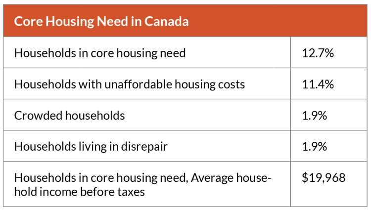 chart showing core housing need in Canada