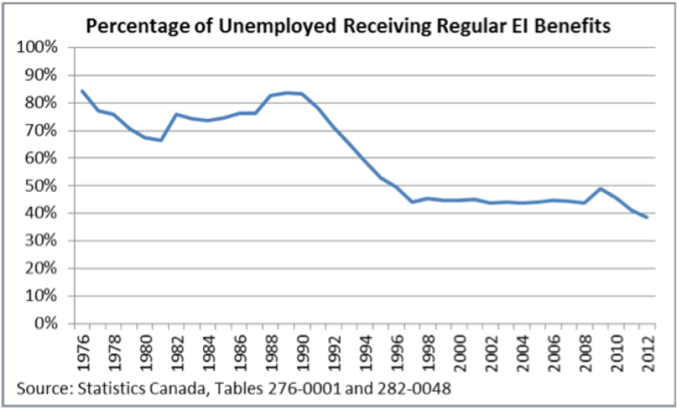 chart showing percentage of unemployed receiving employment insurance benefits