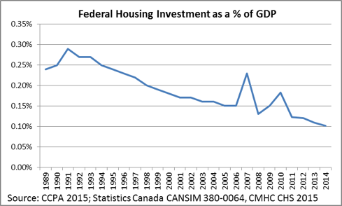 Graph showing federal housing as a percentage of GDP
