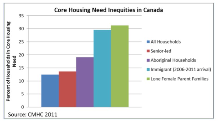 Chart showing core housing need inequities