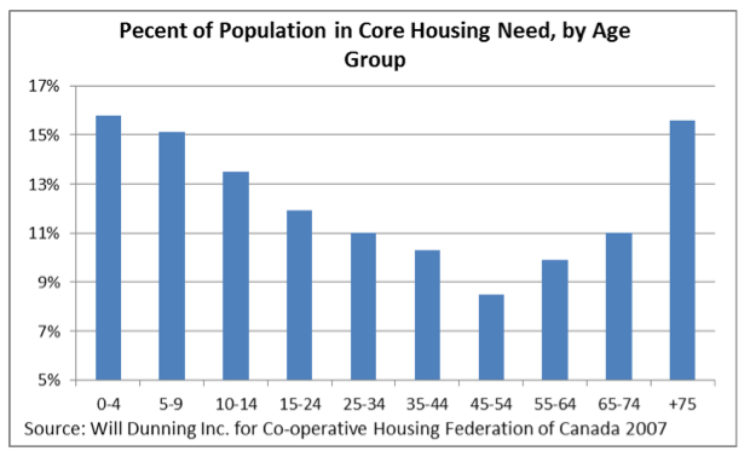 Chart showing population in need of core housing