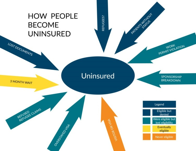 How ppl become uninsured