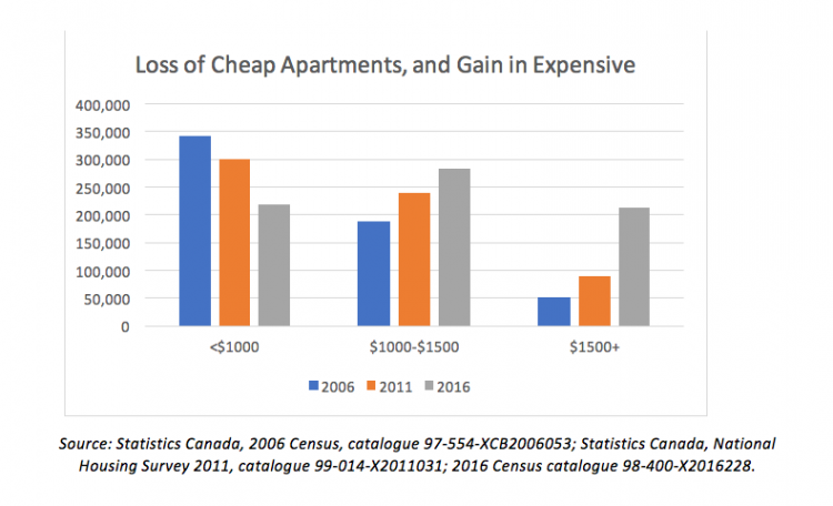 Loss of cheap apartments bar chart