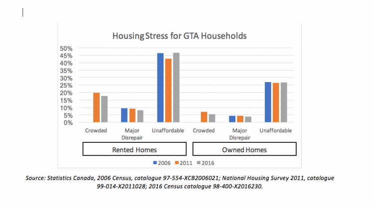 Housing Stress for GTA Households bar chat