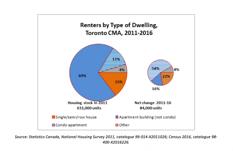 Renters by type of dwelling pie chart