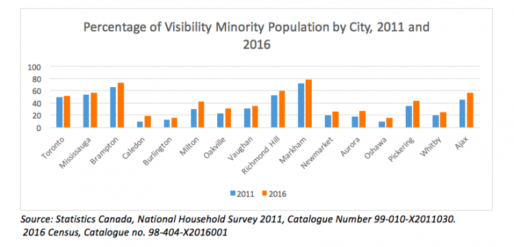 Percentage of Visibility Minority Population by City