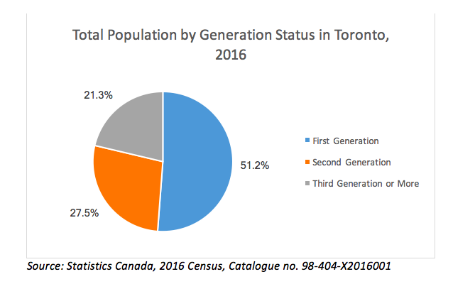 Total Population by Generation Status in Toronto, 2016