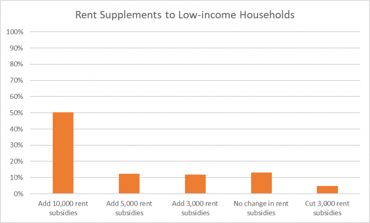Rent supplements to low-income households