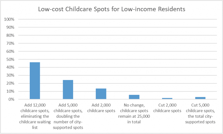 Childcare spots for low-income residents